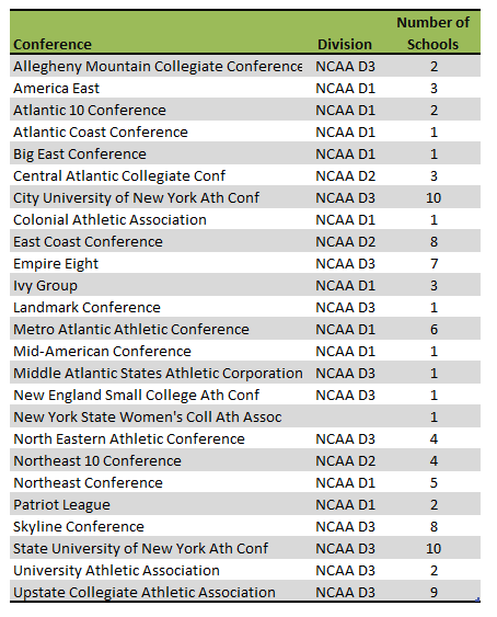 New York state athletic conferences