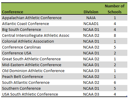 Table of North Carolina colleges athletic conferences