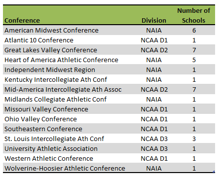 Missouri college athletic conferences