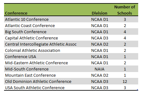 Virginia Colleges Athletic Conferences