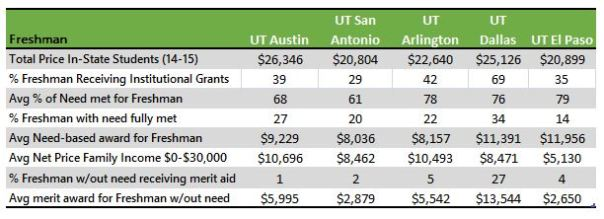 UT Systems colleges institutional aid table