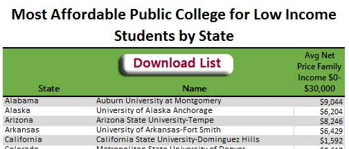 Table of Most Affordable Public College for Low Income Students by state