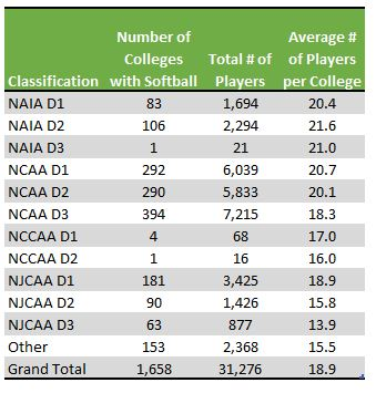 table showing number of college softball teams and average number of players