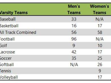 Capital University athleti teams