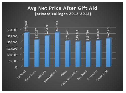 Graph of average net price by region