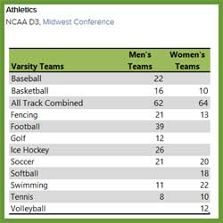 athletic section of college profile