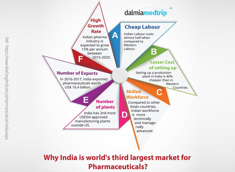 India is world's third largest market for pharmaceuticals