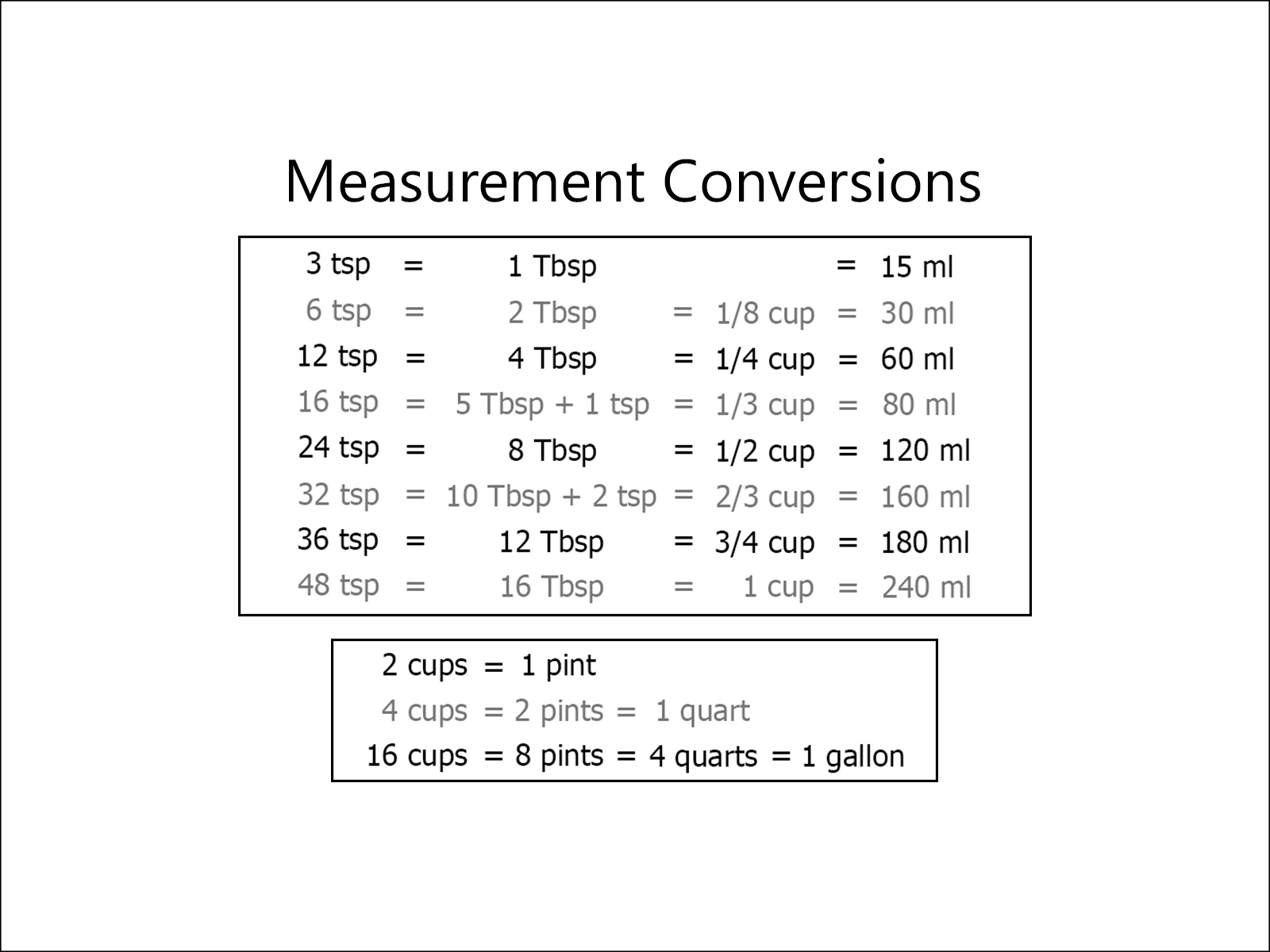 Free Printable Kitchen Measurement Conversion Chart