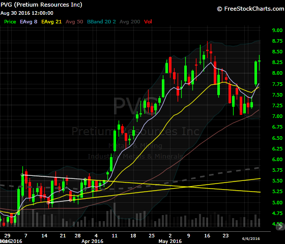 PVG held $7.04 and the 50dma and then gave an 821x buy signal