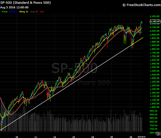 the powerful uptrend that started in 2009 is still intact