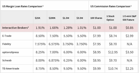 a table showing margin rates and commisions of Interactive Brokers and their competitors