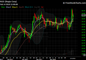 DIY Investor - RGS chart
