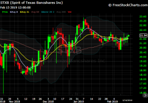 DIY Investor - 821x Model Trade - chart of $STXB
