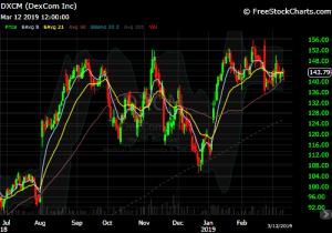 DIY Investor - 821x model trade - chart of $DXCM