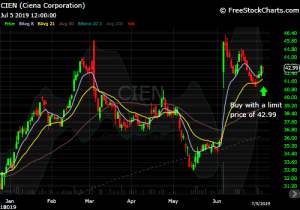 chart of CIEN - 821x model trade idea - diyinvestor.me