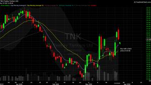 DIY Investor 821x Trade Idea $TNK Chart