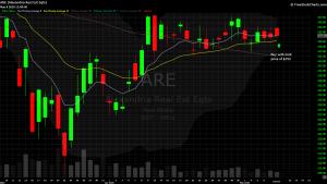 DIY Investor - 821x trade idea - chart of $ARE