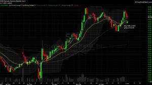 DIY Investor - 821x model trade - $SFM
