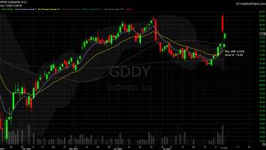 DIY Investor - 821x model trade - $GDDY