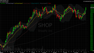DIY Investor - 821x model trade - $SHOP