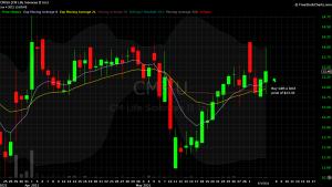 DIY Investor - 821x model trade - $CMIIU