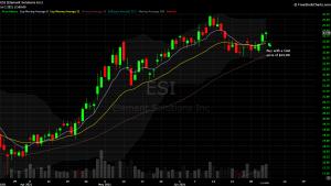 DIY Investor - 821x model trade - $ESI