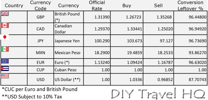 Cuban Dual Currency CUC and CUP Money Exchange Rates