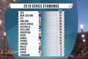 USA Men's Eagles Sevens Gain Cape Town Sevens Silver