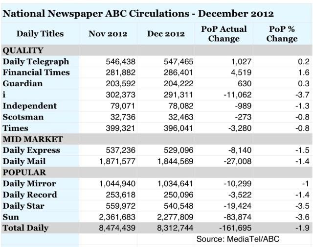 Newspaper Circulations, ABC Circulation Figures, National Press news