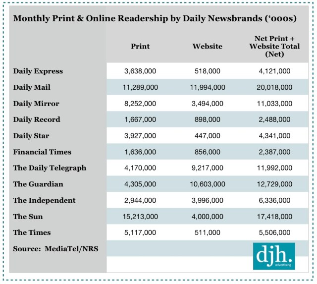 PADD Data Jan-Dec 2012, Newspaper Readership,