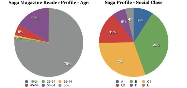 Saga Magazine Readership Profile
