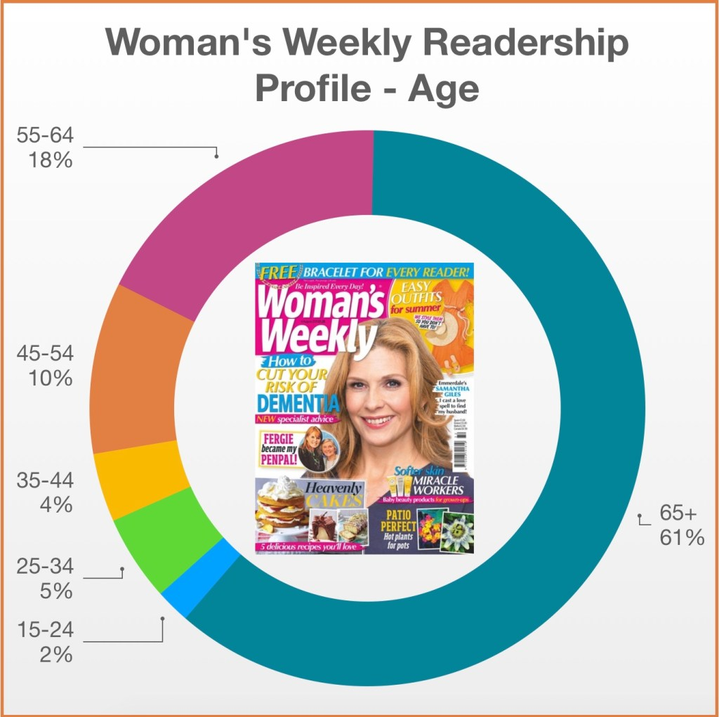 Top Magazines to Target the Grey Market