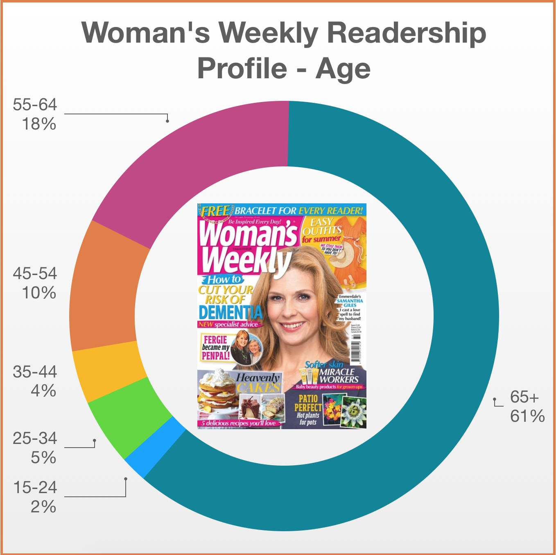 Press Report - Women's Readership