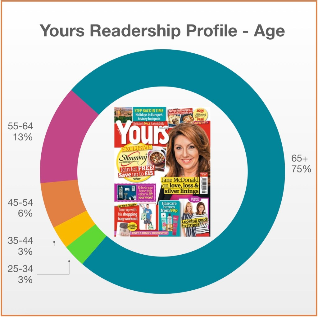 Yours Readership Profile Age