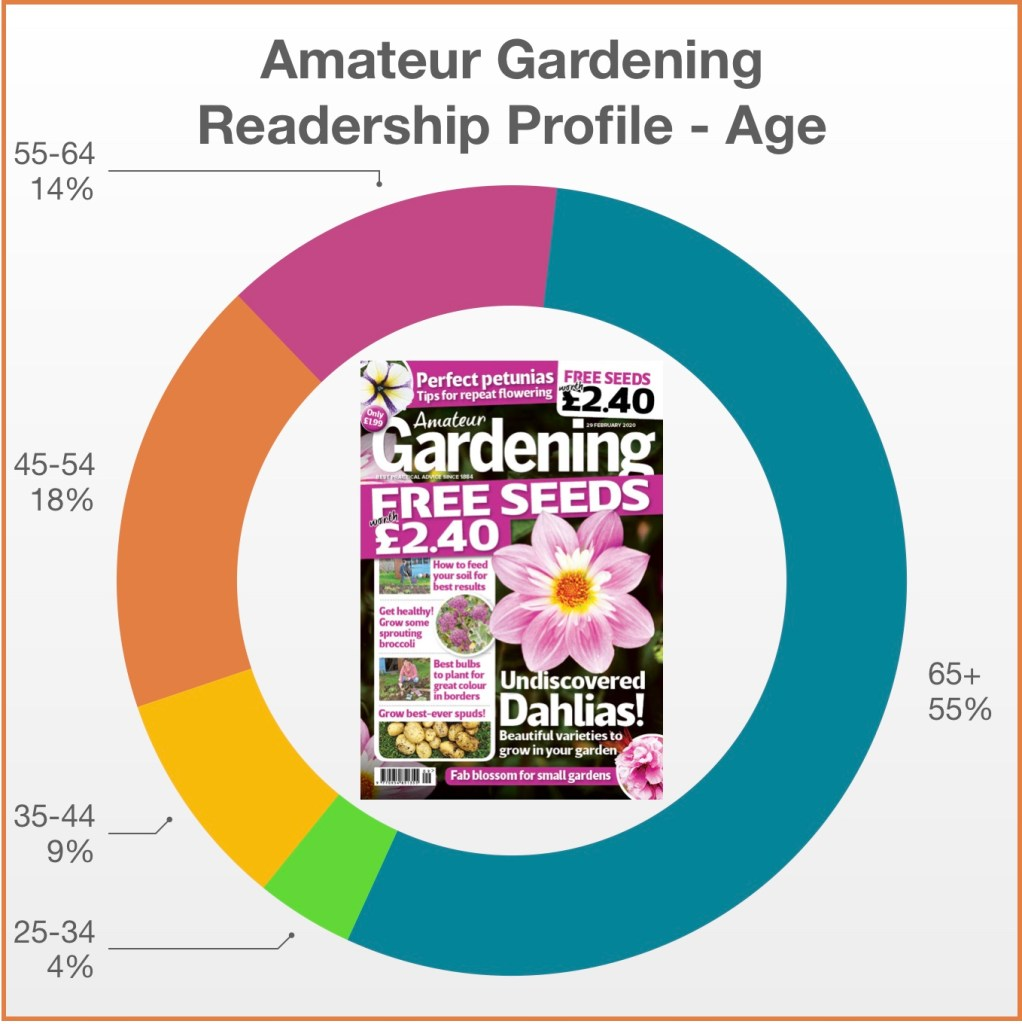 Amateur Gardening Profile Age