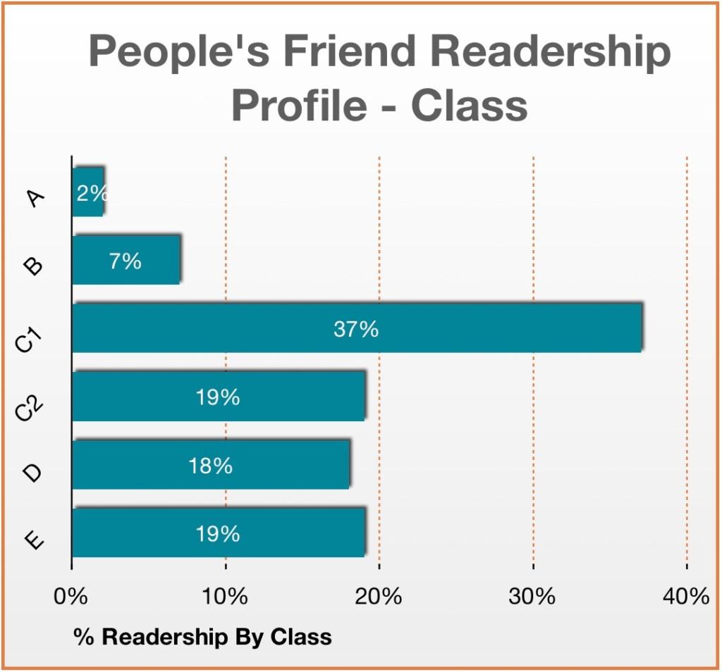 People's Friend Readership Profile Class