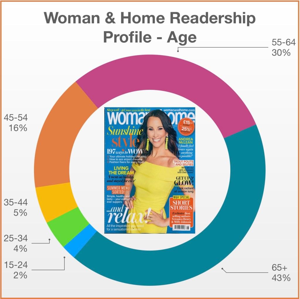 Woman & Home Profile Age