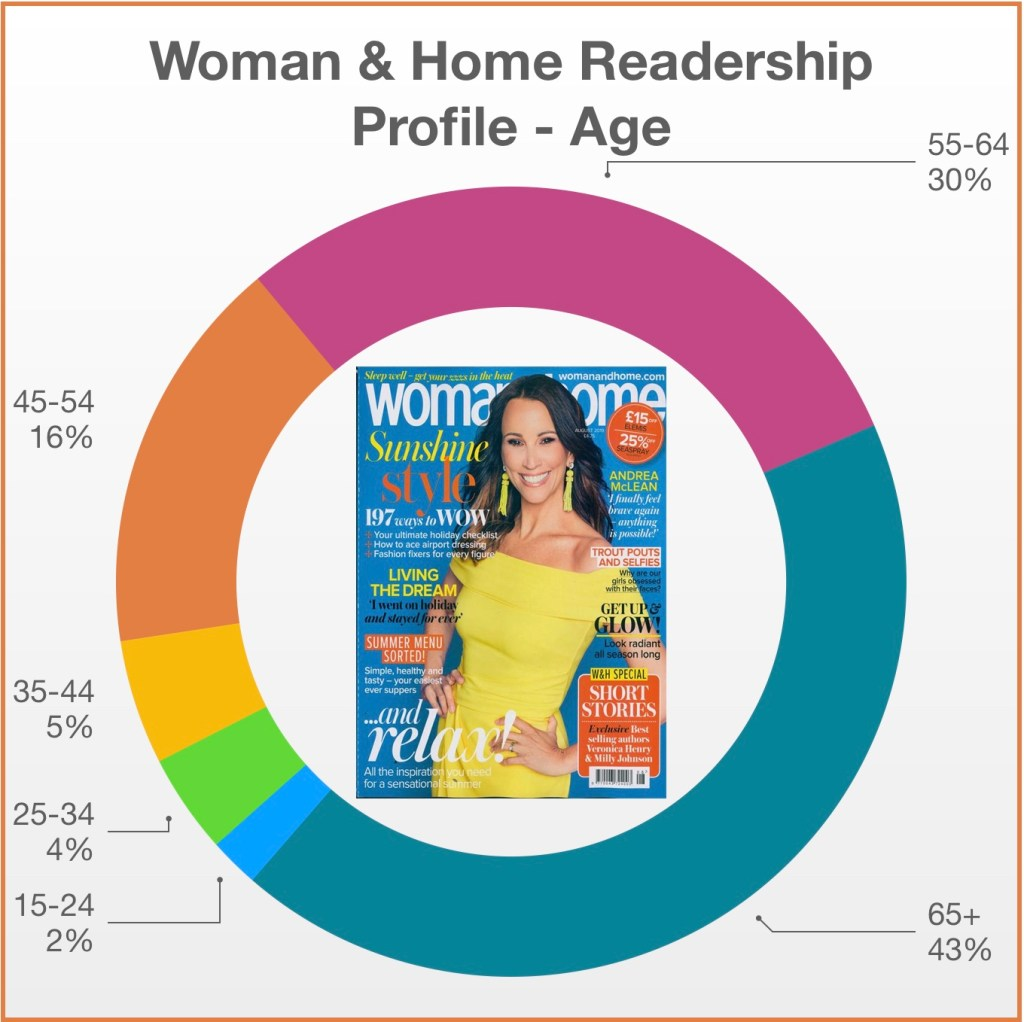 Woman & Home Profile Age