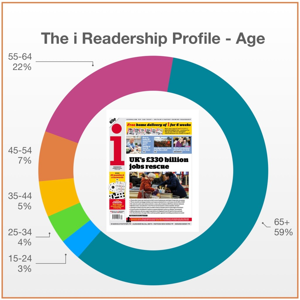 the i readership age profile