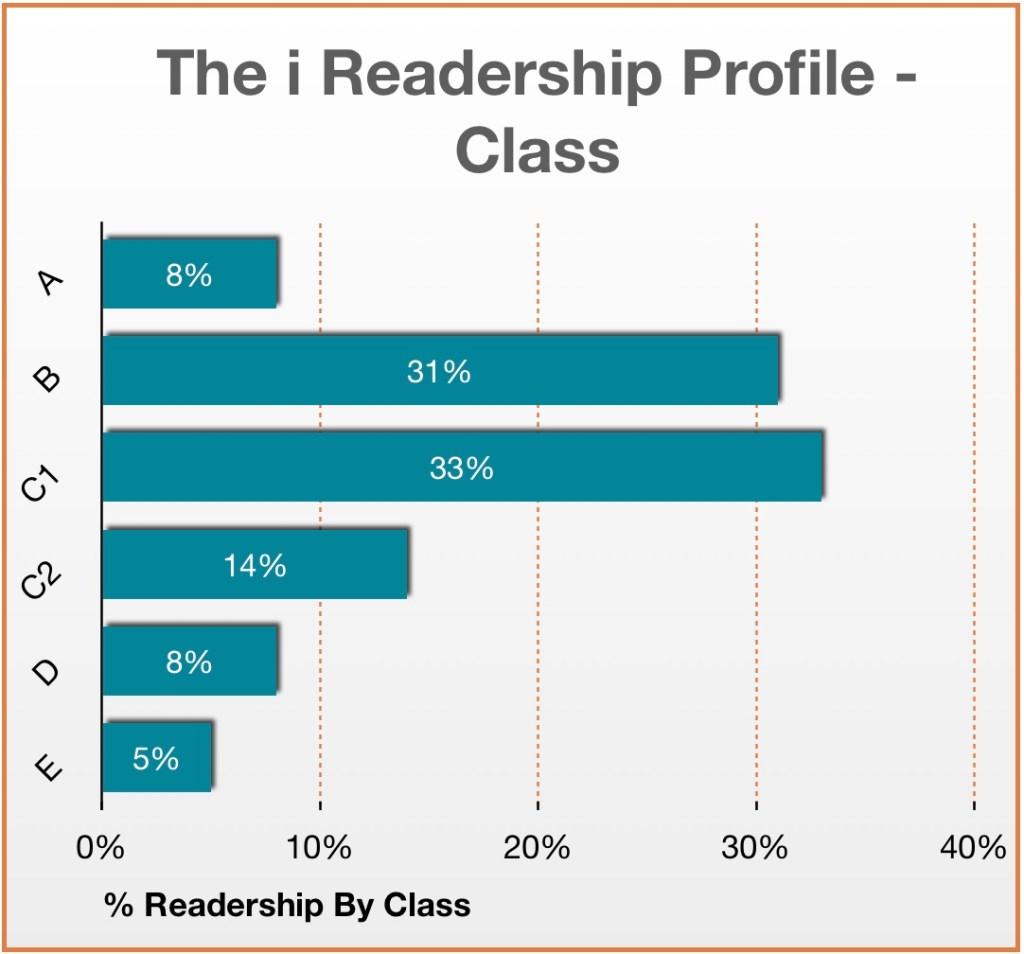 i newspaper class profile
