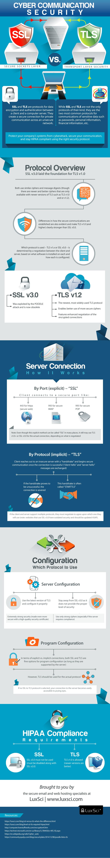 TLS vs. SSL