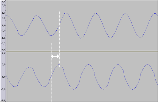 Phase Shift between Left and Right Channel