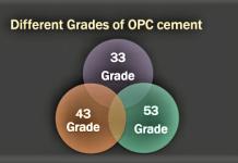 grades of cement