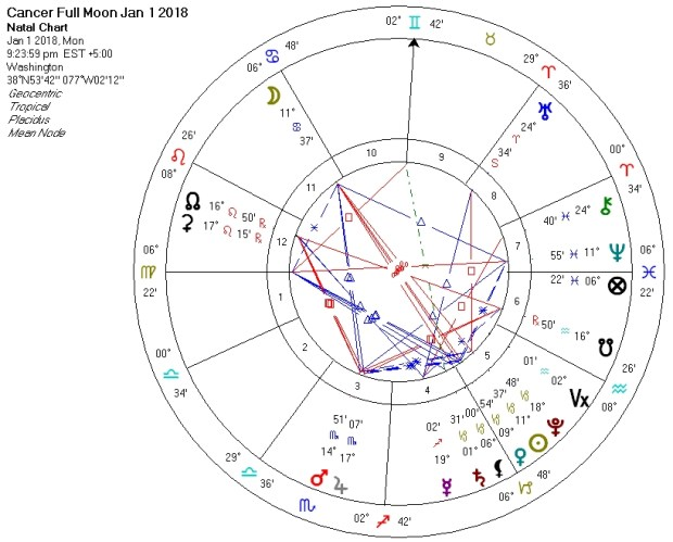 Cancer Full Moon Grand Trine Jan 1 2018