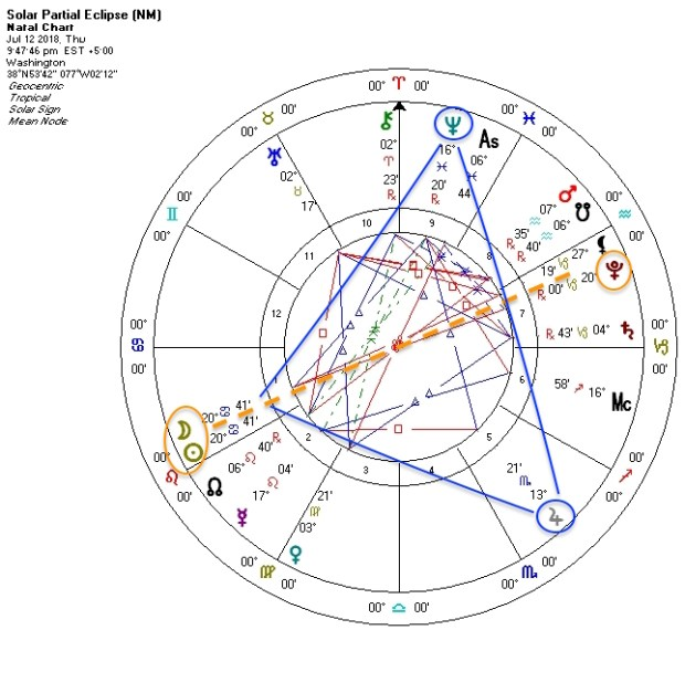 Cancer Solar Eclipse July 12 2018