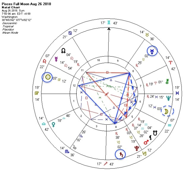 The Sun, Saturn and Uranus form a Grand Trine in Earth signs at the Pisces Full Moon August 26, 2018.