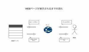 WEBページが表示される仕組みのイラスト