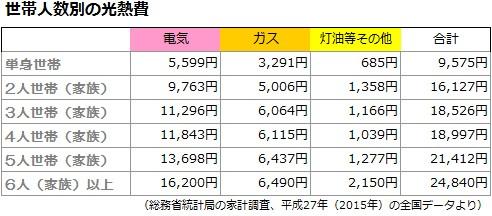 世帯人数別の光熱費(総務省2015年のデータ)