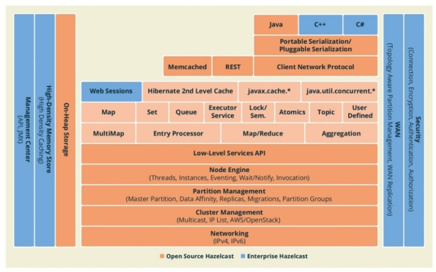 Hands-on HazelCast: using a open source in-memory data grid (1/5)