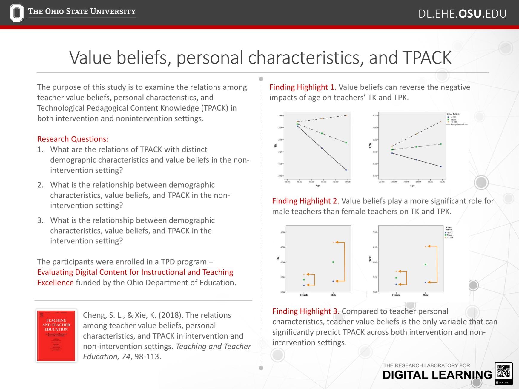 Publication On Teacher Value Belief And Tpack